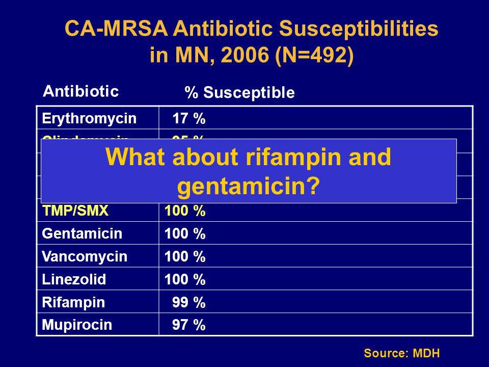 CA-MRSA Antibiotic Susceptibilities in MN, 2006 (N=492) Erythromycin 17 % Clindamycin 95 % Ciprofloxacin 72 % Tetracycline 96 % TMP/SMX100 % Gentamicin100 % Vancomycin100 % Linezolid100 % Rifampin 99 % Mupirocin 97 % Antibiotic % Susceptible Source: MDH What about rifampin and gentamicin?