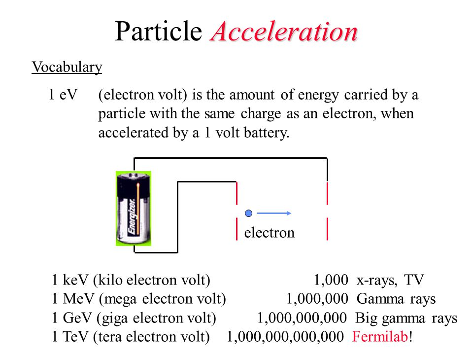 Acceleration Particle Acceleration Vocabulary 1 eV(electron volt) is the amount of energy carried by a particle with the same charge as an electron, when accelerated by a 1 volt battery.