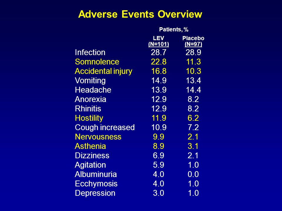 Adverse Events Overview Patients, % LEV (N=101) Placebo (N=97) Infection28.728.9 Somnolence22.811.3 Accidental injury16.810.3 Vomiting14.913.4 Headache13.914.4 Anorexia12.98.2 Rhinitis12.98.2 Hostility11.96.2 Cough increased10.97.2 Nervousness9.92.1 Asthenia8.93.1 Dizziness6.92.1 Agitation5.91.0 Albuminuria4.00.0 Ecchymosis4.01.0 Depression3.01.0