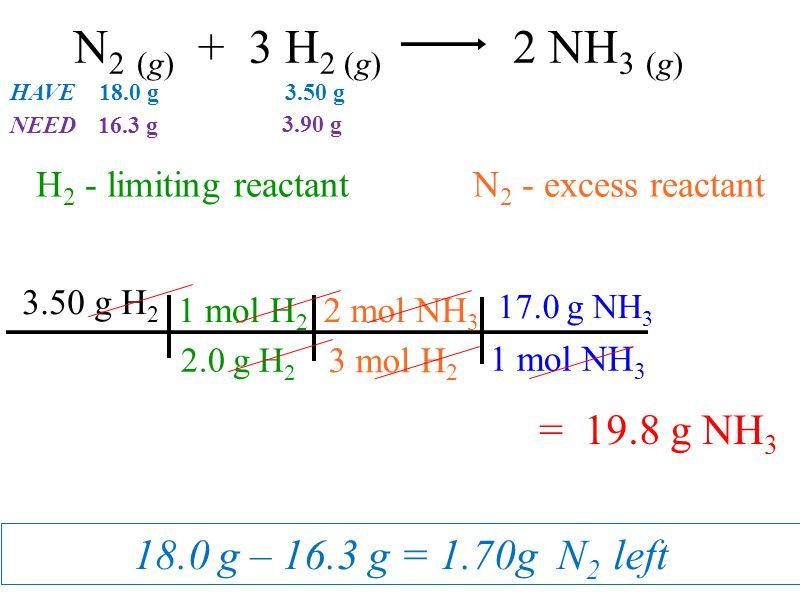 18.0 g – 16.3 g = 1.70g N 2 left N 2 (g) + 3 H 2 (g) 2 NH 3 (g) 2 mol NH 3 3 mol H 2 1 mol H 2 2.0 g H 2 3.50 g H 2 17.0 g NH 3 1 mol NH 3 = 19.8 g NH