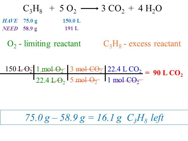 75.0 g – 58.9 g = 16.1 g C 3 H 8 left O 2 - limiting reactant C 3 H 8 - excess reactant HAVE 75.0 g 150.0 L NEED58.9 g 191 L C 3 H 8 + 5 O 2 3 CO 2 +