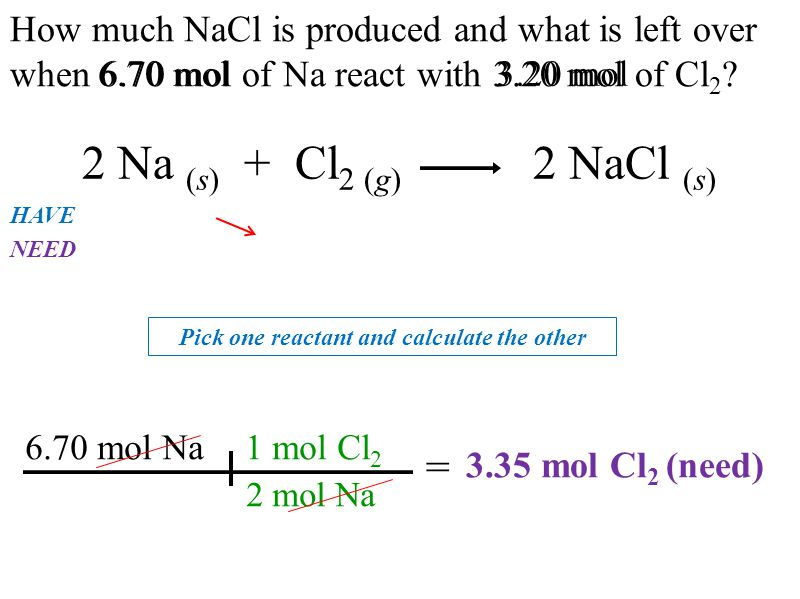 How much NaCl is produced and what is left over when 6.70 mol of Na react with 3.20 mol of Cl 2 ? 2 Na (s) + Cl 2 (g) 2 NaCl (s) 1 mol Cl 2 2 mol Na 6