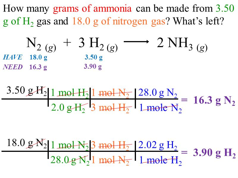 N 2 (g) + 3 H 2 (g) 2 NH 3 (g) How many grams of ammonia can be made from 3.50 g of H 2 gas and 18.0 g of nitrogen gas? What's left? 1 mol N 2 3 mol H