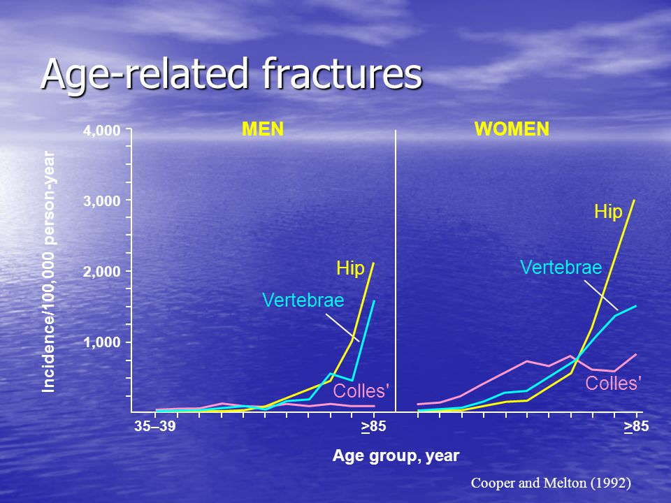 Risk of subsequent fracture after initial vertebral fracture 100 80 60 40 20 0 Cumulative incidence (%) Years following vertebral fracture 012345678910 Men Women Melton LJ 3rd, et al.