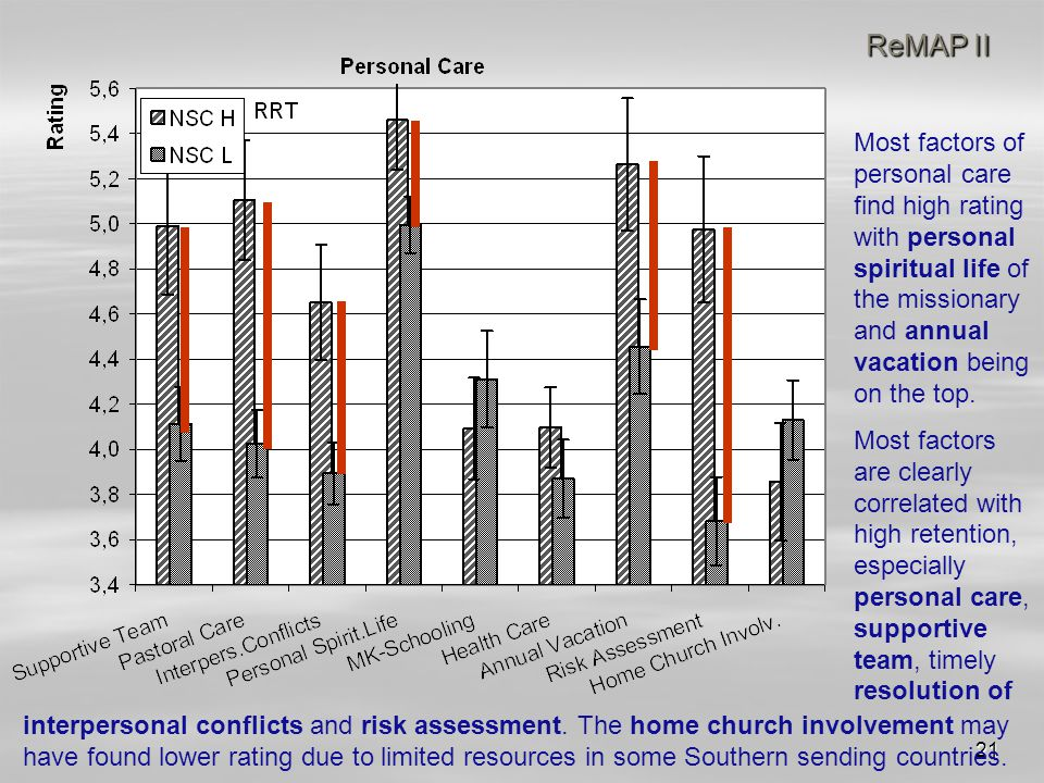 21 ReMAP II interpersonal conflicts and risk assessment. The home church involvement may have found lower rating due to limited resources in some Sout
