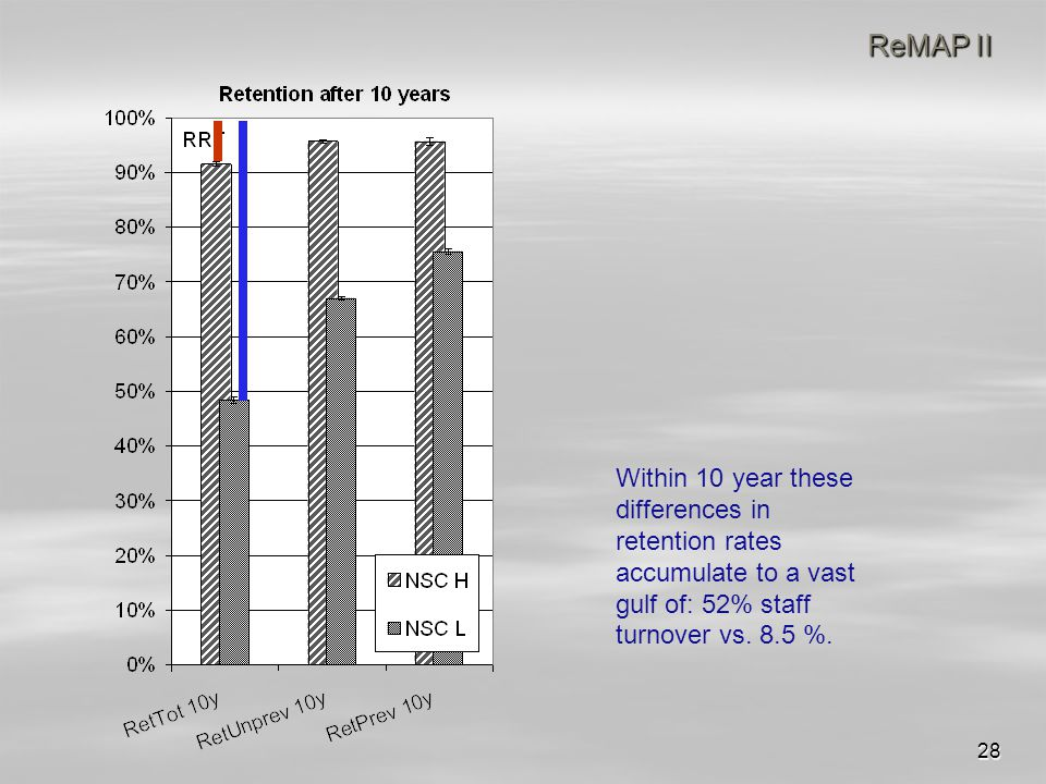 28 ReMAP II Within 10 year these differences in retention rates accumulate to a vast gulf of: 52% staff turnover vs.