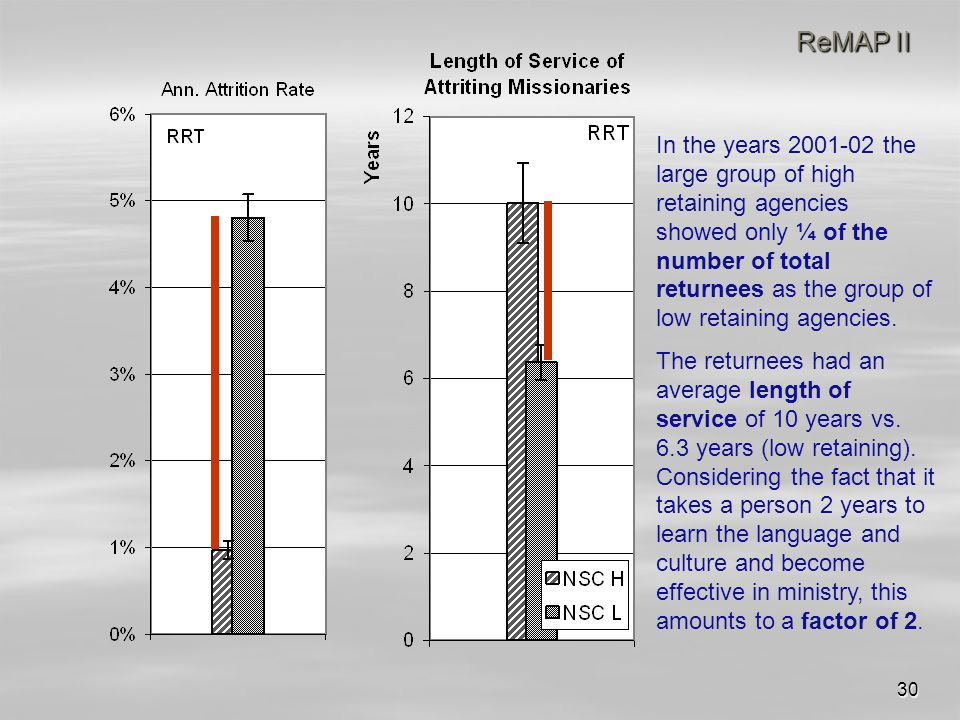 30 ReMAP II In the years 2001-02 the large group of high retaining agencies showed only ¼ of the number of total returnees as the group of low retaining agencies.