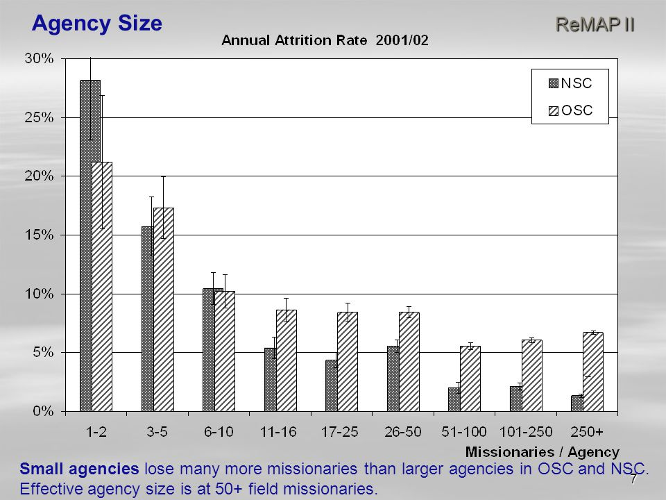 7 ReMAP II Agency Size ReMAP II Small agencies lose many more missionaries than larger agencies in OSC and NSC.