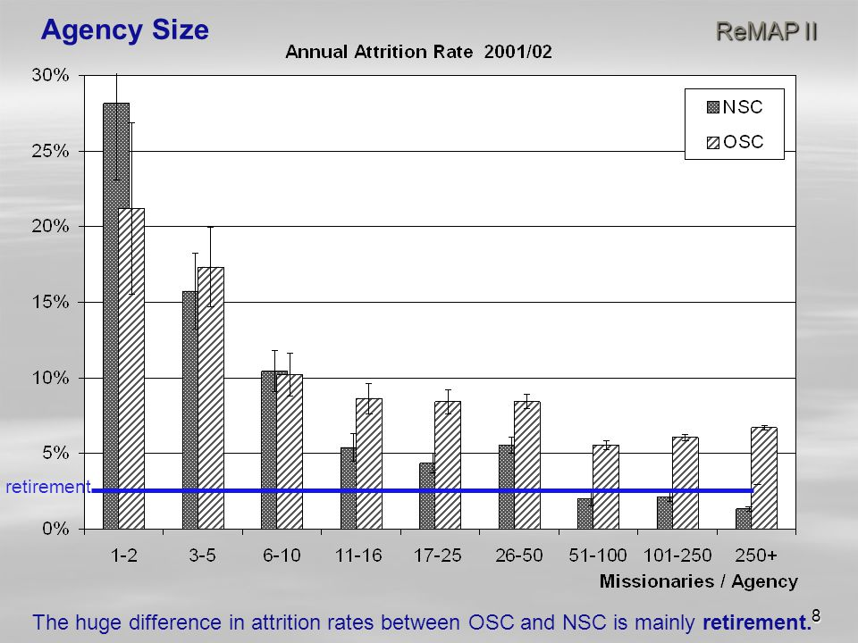 8 ReMAP II Agency Size ReMAP II retirement The huge difference in attrition rates between OSC and NSC is mainly retirement.