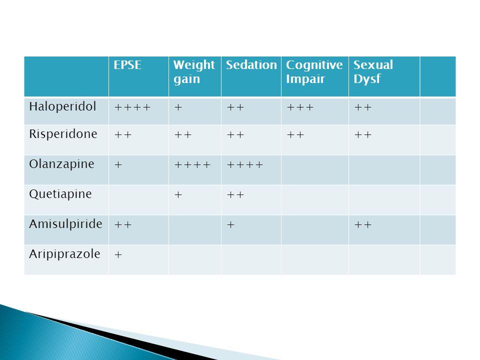 EPSEWeight gain SedationCognitive Impair Sexual Dysf Haloperidol++++++++++++ Risperidone++ Olanzapine+++++ Quetiapine+++ Amisulpiride+++ Aripiprazole+