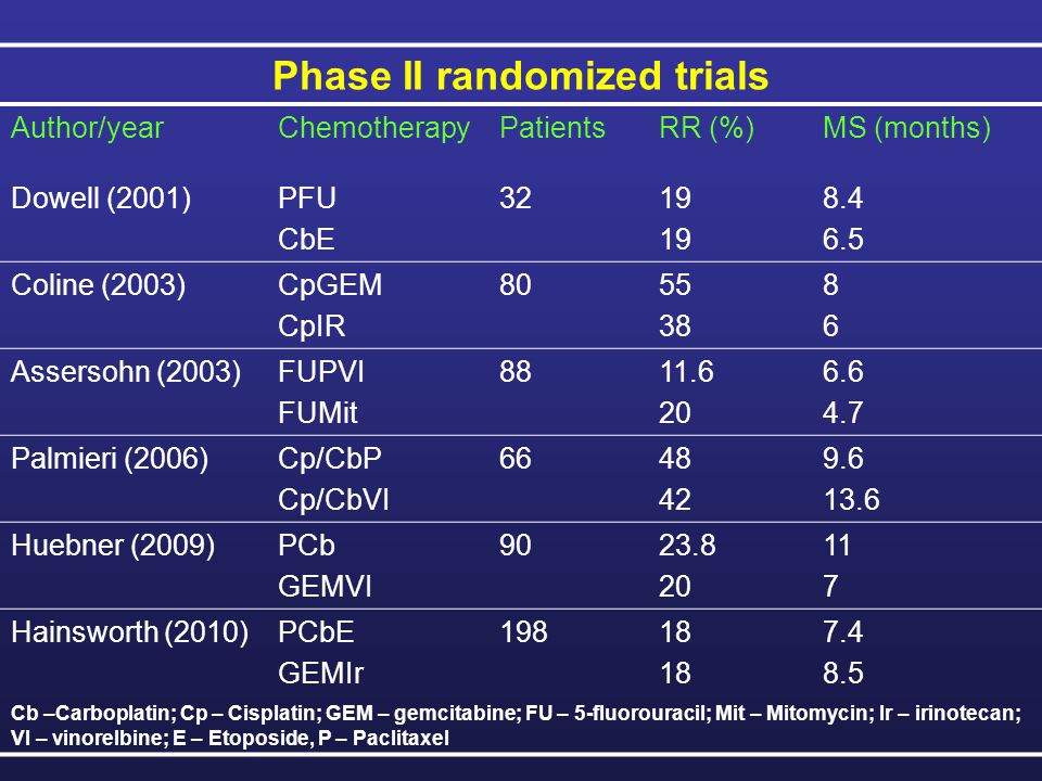 Randomized phase III comparison of paclitaxel/carboplatin/etoposide versus gemcitabine/irinotecan, both followed by gefitinib, in patients (pts) with carcinoma of unknown primary site (ASCO 2009, Abs 4931) 198 pts were randomized to paclitaxel, carboplatin, etoposide (PCE, 93 pts) or gemcitabine, irinotecan (GI, 105 pts).
