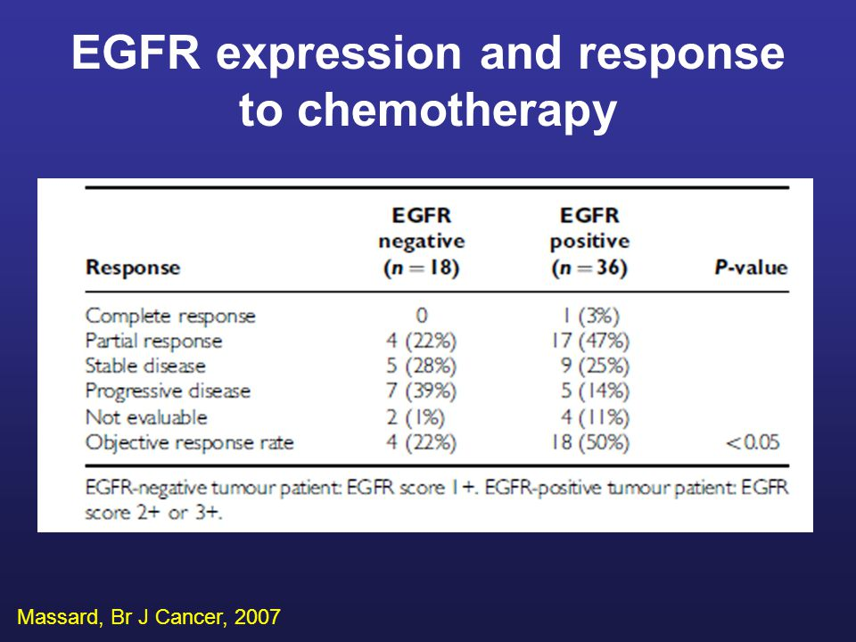 AuthorN Clinicopathologic parameters and outcome Fizazi, 200356 Results Method: IHC, PCR, qPCR C-KIT overexpression 11% None Rashid, 200576C-KIT expression 12%, overexpression 4% None Dova, 200550C-KIT expression 81%, overexpression 13% No exon 11 C-KIT gene mutations None cKIT signalling in CUP Pentheroudakis and Pavlidis, Cancer Treat Rev, 2006