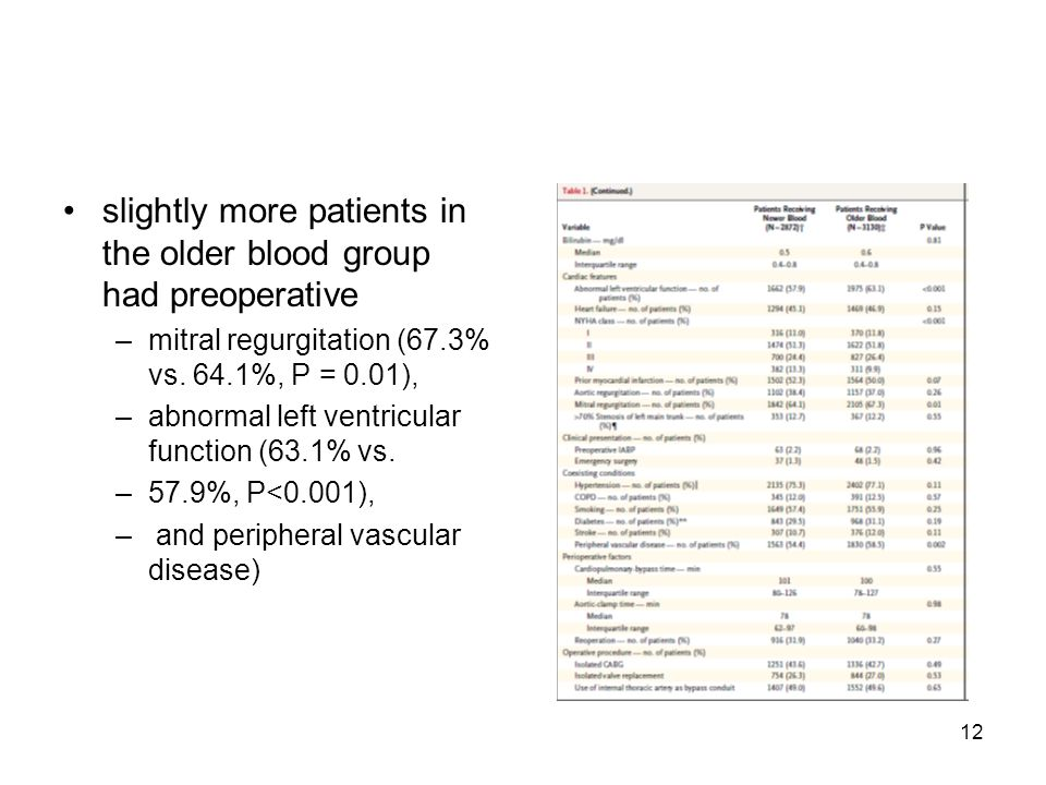12 slightly more patients in the older blood group had preoperative –mitral regurgitation (67.3% vs.