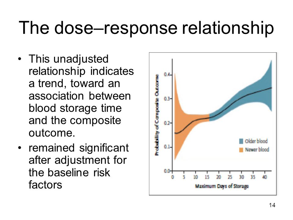 14 The dose–response relationship This unadjusted relationship indicates a trend, toward an association between blood storage time and the composite outcome.