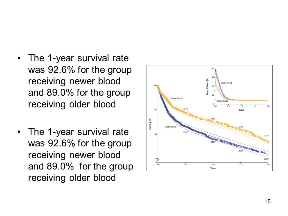 15 The 1-year survival rate was 92.6% for the group receiving newer blood and 89.0% for the group receiving older blood