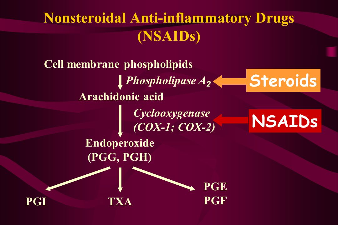 Nonsteroidal Anti-inflammatory Drugs (NSAIDs) Cell membrane phospholipids Phospholipase A 2 Arachidonic acid Cyclooxygenase (COX-1; COX-2) Endoperoxid