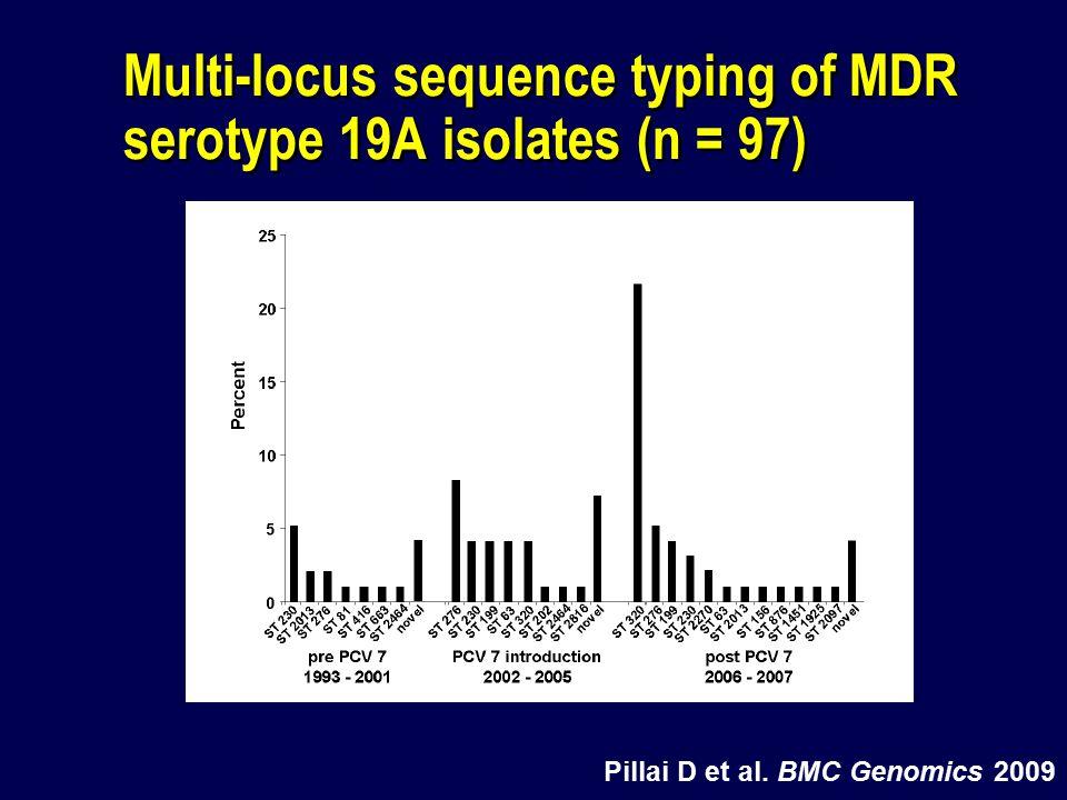 Multi-locus sequence typing of MDR serotype 19A isolates (n = 97) Pillai D et al. BMC Genomics 2009