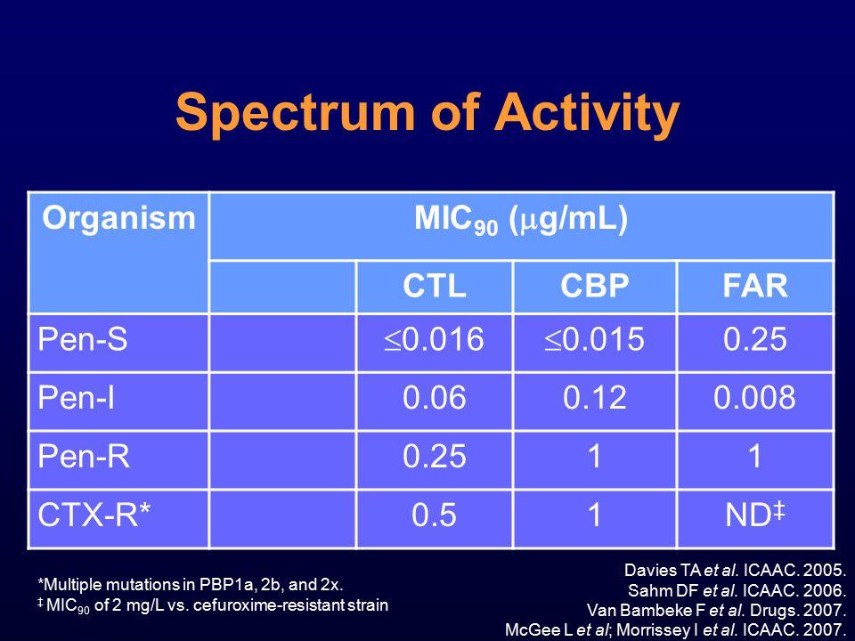 Spectrum of Activity Organism MIC 90 (  g/mL) CTLCBPFAR Pen-S  0.016  0.015 0.25 Pen-I0.060.120.008 Pen-R0.2511 CTX-R*0.51ND ‡ Davies TA et al. ICA