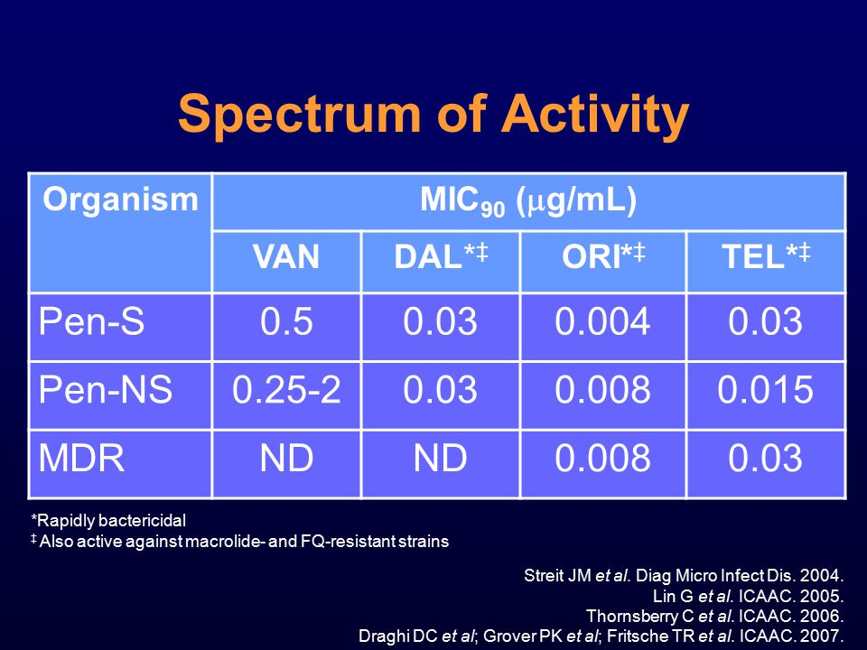 Spectrum of Activity Organism MIC 90 (  g/mL) VANDAL* ‡ ORI* ‡ TEL* ‡ Pen-S0.50.030.0040.03 Pen-NS0.25-20.030.0080.015 MDRND 0.0080.03 Streit JM et a