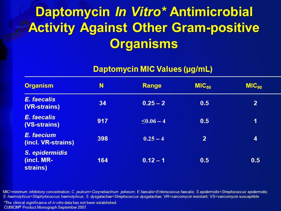 Daptomycin In Vitro* Antimicrobial Activity Against Other Gram-positive Organisms Daptomycin MIC Values (µg/mL) OrganismNRangeMIC 50 MIC 90 E. faecali