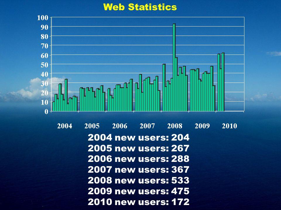2004 new users: 204 2005 new users: 267 2006 new users: 288 2007 new users: 367 2008 new users: 533 2009 new users: 475 2010 new users: 172 Web Statis