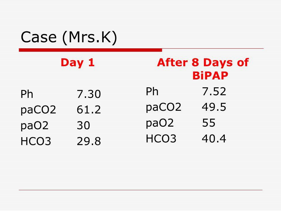 Case (Mrs.K) Day 1 Ph7.30 paCO261.2 paO230 HCO329.8 After 8 Days of BiPAP Ph7.52 paCO249.5 paO255 HCO340.4