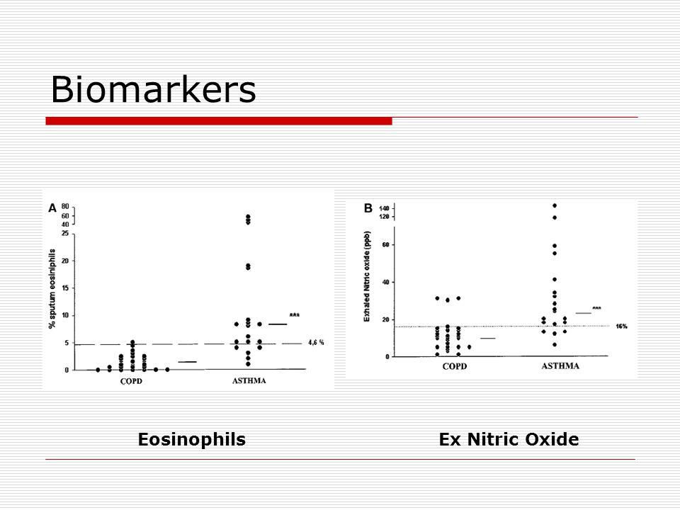 Biomarkers EosinophilsEx Nitric Oxide