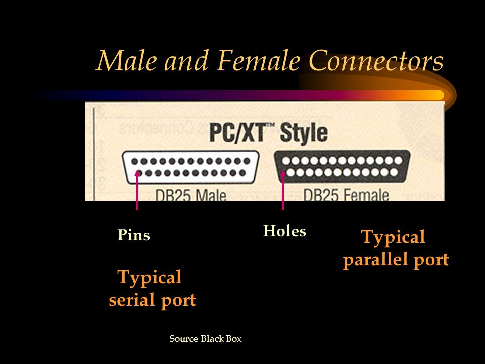 Male and Female Connectors Pins Holes Typical serial port Typical parallel port Source Black Box