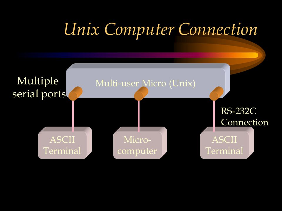 Unix Computer Connection ASCII Terminal Micro- computer ASCII Terminal RS-232C Connection Multi-user Micro (Unix) Multiple serial ports