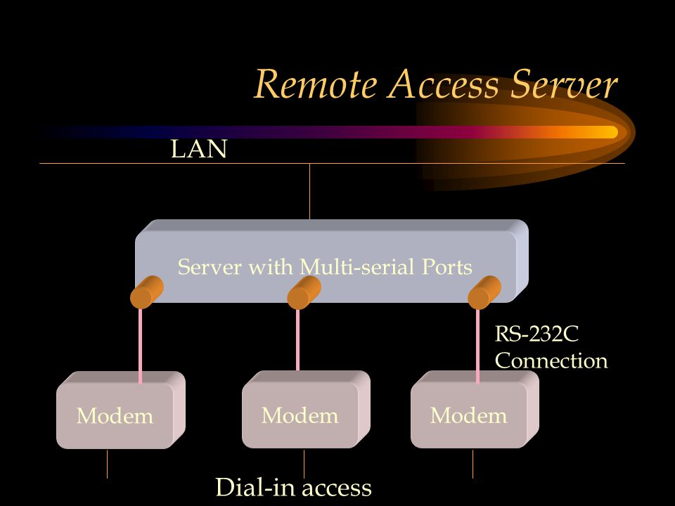 Remote Access Server Server with Multi-serial Ports Modem RS-232C Connection Modem Dial-in access LAN
