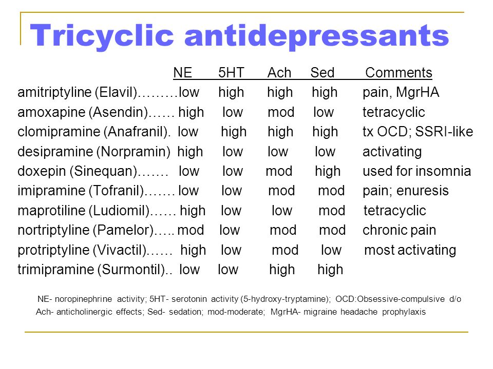 Tricyclic antidepressants NE 5HT Ach Sed Comments amitriptyline (Elavil)………low high high highpain, MgrHA amoxapine (Asendin)…… high low mod lowtetracy
