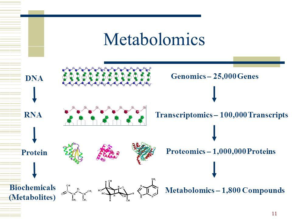 11 Metabolomics DNA RNA Protein Biochemicals (Metabolites) Genomics – 25,000 Genes Transcriptomics – 100,000 Transcripts Metabolomics – 1,800 Compounds Proteomics – 1,000,000 Proteins