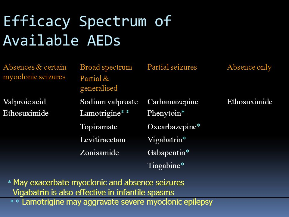 Efficacy Spectrum of Available AEDs Absences & certain myoclonic seizures Broad spectrum Partial & generalised Partial seizuresAbsence only Valproic a