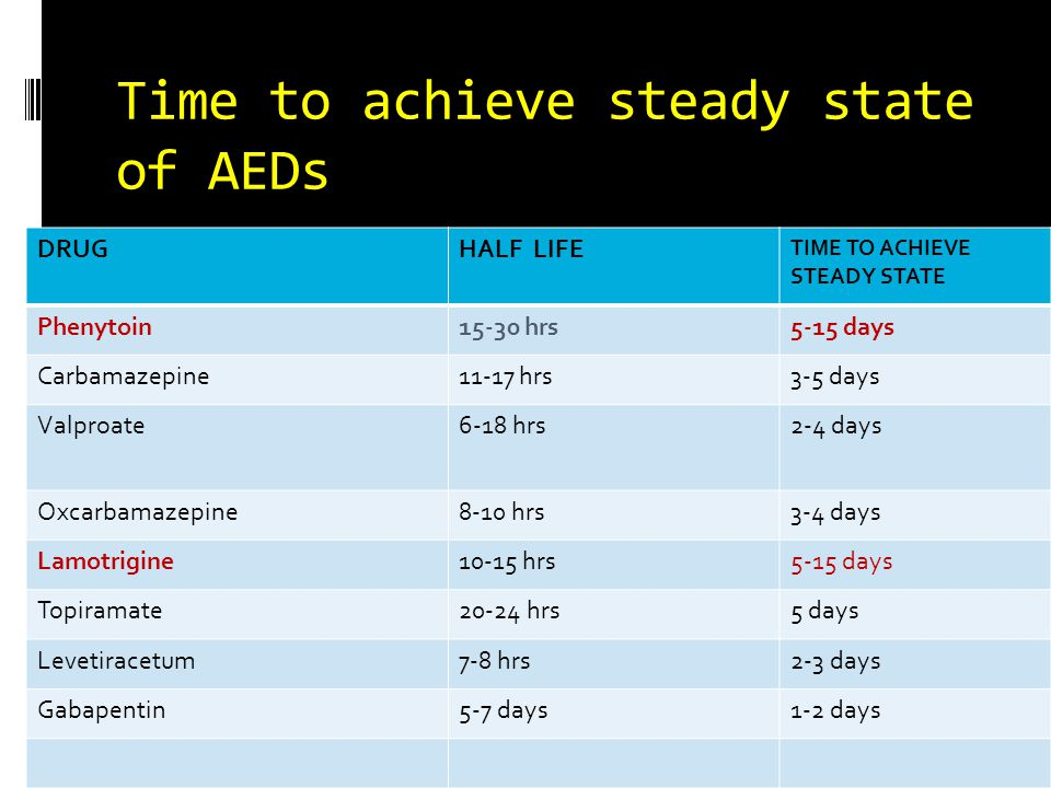 Time to achieve steady state of AEDs DRUGHALF LIFE TIME TO ACHIEVE STEADY STATE Phenytoin15-30 hrs5-15 days Carbamazepine11-17 hrs3-5 days Valproate6-