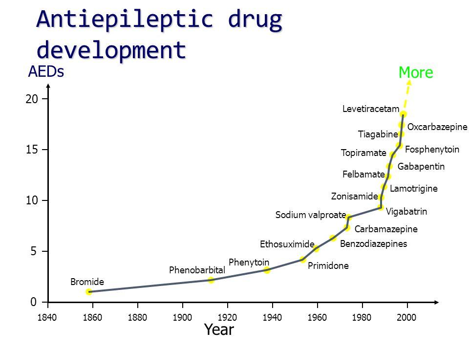 184018601880190019201940196019802000 0 5 10 15 20 Bromide Phenobarbital Phenytoin Primidone Ethosuximide Sodium valproate Benzodiazepines Carbamazepine Vigabatrin Zonisamide Lamotrigine Felbamate Gabapentin Topiramate Fosphenytoin Oxcarbazepine Tiagabine Levetiracetam More Year AEDs Antiepileptic drug development