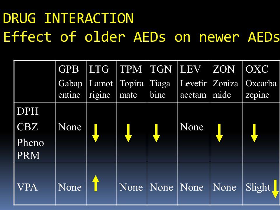 DRUG INTERACTION Effect of older AEDs on newer AEDs GPB Gabap entine LTG Lamot rigine TPM Topira mate TGN Tiaga bine LEV Levetir acetam ZON Zoniza mid