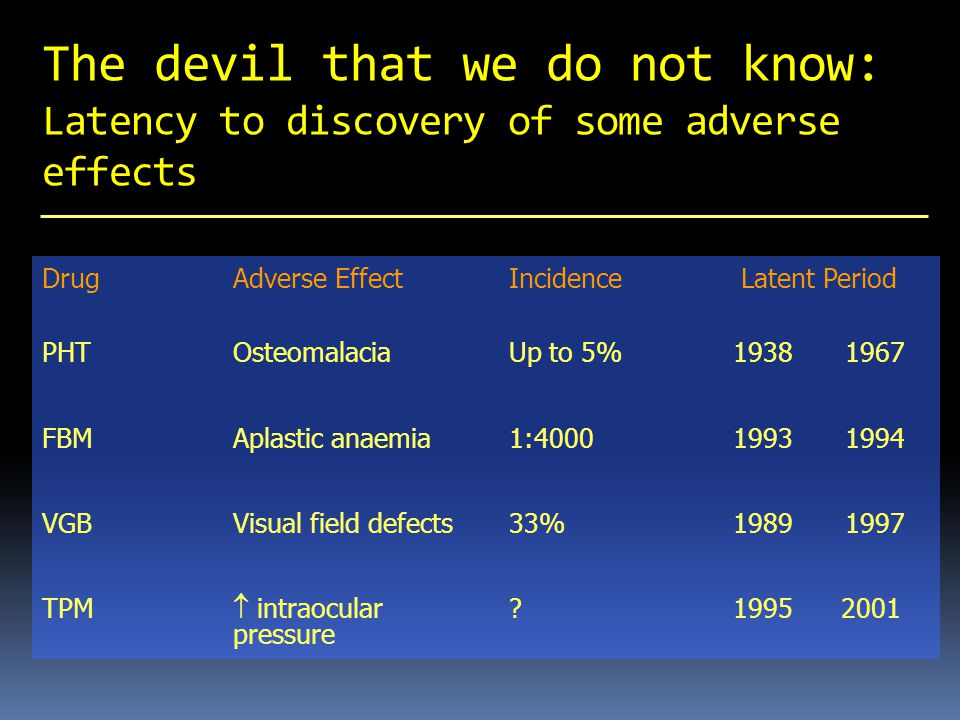 The devil that we do not know: Latency to discovery of some adverse effects DrugAdverse EffectIncidence Latent Period PHTOsteomalaciaUp to 5%19381967 FBMAplastic anaemia1:400019931994 VGBVisual field defects33%19891997 TPM  intraocular 1995 2001 pressure