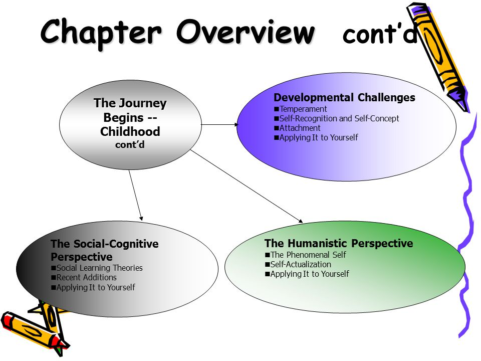 Chapter Summary Perspectives on Child Development The Biological Perspective on Child Development –Nature Versus Nurture: An Old Debate –A Newer Approach –Applying It to Yourself