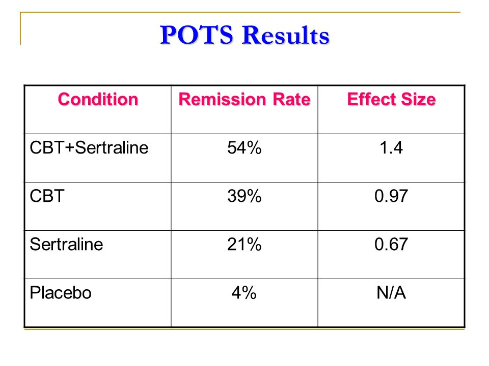 POTS Results Condition Remission Rate Effect Size CBT+Sertraline54%1.4 CBT39%0.97 Sertraline21%0.67 Placebo4%N/A
