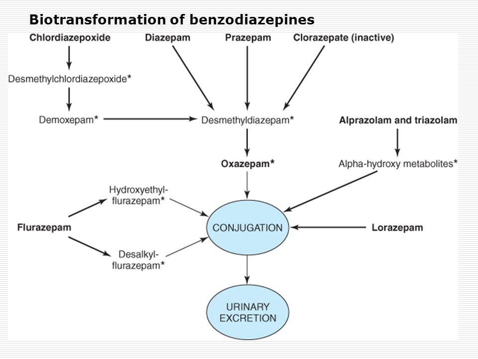 DrugPeak Blood Level (hours) Elimination Half-Life 1 (hours) Comments Alprazolam1-212-15Rapid oral absorption Chlordiazepoxide2-415-40Active metabolites; erratic bioavailability from IM injection Clorazepate1-2 (nordiazepam)50-100Prodrug; hydrolyzed to active form in stomach Diazepam1-220-80Active metabolites; erratic bioavailability from IM injection Eszopiclone16Minor active metabolites Flurazepam1-240-100Active metabolites with long half-lives Lorazepam1-610-20No active metabolites Oxazepam2-410-20No active metabolites Temazepam2-310-40Slow oral absorption Triazolam12-3Rapid onset; short duration of action Zaleplon<11-2Metabolized via aldehyde dehydrogenase Zolpidem1-31.5-3.5No active metabolites 1 Includes half-lives of major metabolites.