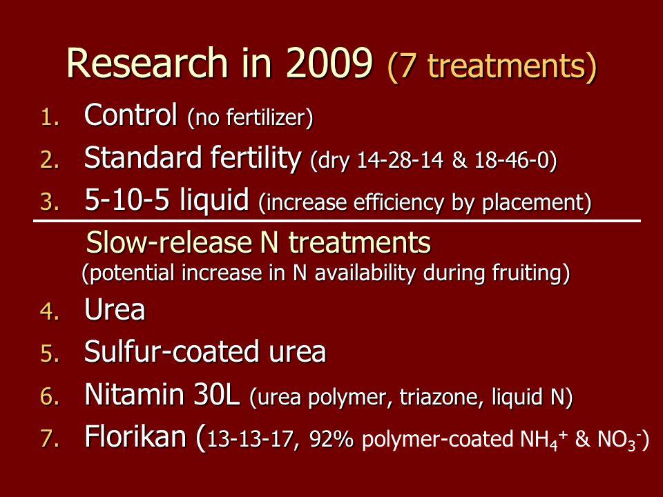 Research in 2009 (7 treatments) 1. Control (no fertilizer) 2.