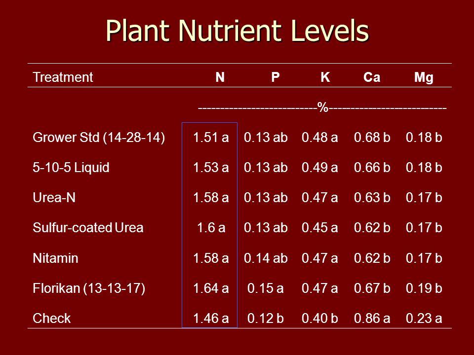 Treatment NPKCaMg ---------------------------%--------------------------- Grower Std (14-28-14)1.51 a0.13 ab0.48 a0.68 b0.18 b 5-10-5 Liquid1.53 a0.13 ab0.49 a0.66 b0.18 b Urea-N1.58 a0.13 ab0.47 a0.63 b0.17 b Sulfur-coated Urea1.6 a0.13 ab0.45 a0.62 b0.17 b Nitamin1.58 a0.14 ab0.47 a0.62 b0.17 b Florikan (13-13-17)1.64 a0.15 a0.47 a0.67 b0.19 b Check1.46 a0.12 b0.40 b0.86 a0.23 a Plant Nutrient Levels