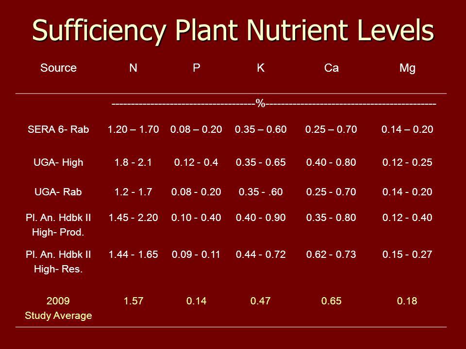 Sufficiency Plant Nutrient Levels SourceNPKCaMg -------------------------------------%-------------------------------------------- SERA 6- Rab1.20 – 1.700.08 – 0.200.35 – 0.600.25 – 0.700.14 – 0.20 UGA- High1.8 - 2.10.12 - 0.40.35 - 0.650.40 - 0.800.12 - 0.25 UGA- Rab1.2 - 1.70.08 - 0.200.35 -.600.25 - 0.700.14 - 0.20 Pl.