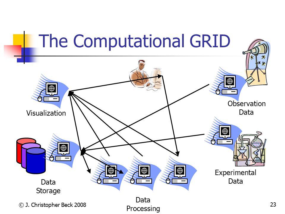 © J. Christopher Beck 2008 23 The Computational GRID Data Storage Observation Data Experimental Data Processing Visualization