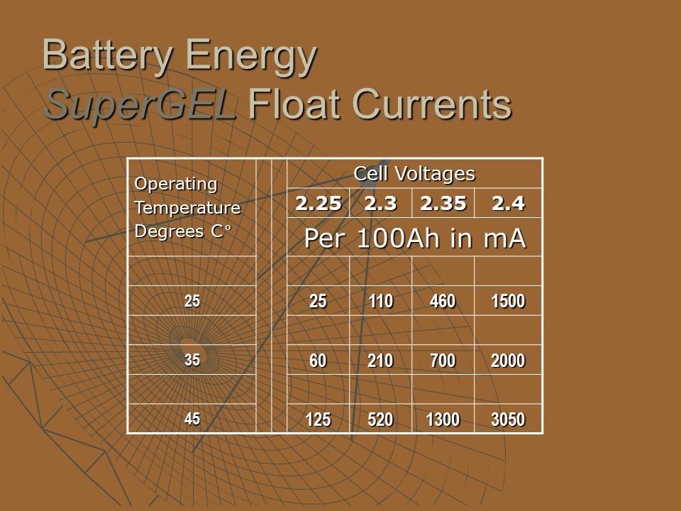Battery Energy SuperGEL Float Currents OperatingTemperature Degrees C° Cell Voltages 2.252.32.352.4 Per 100Ah in mA 25251104601500 35602107002000 4512552013003050