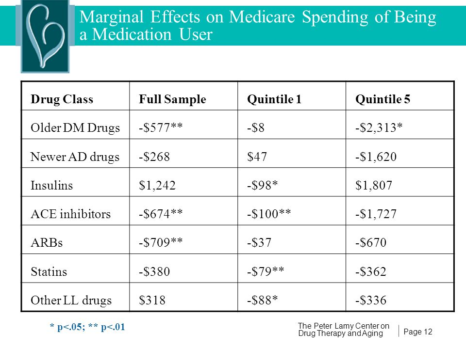 Page 12 The Peter Lamy Center on Drug Therapy and Aging Marginal Effects on Medicare Spending of Being a Medication User Drug ClassFull SampleQuintile