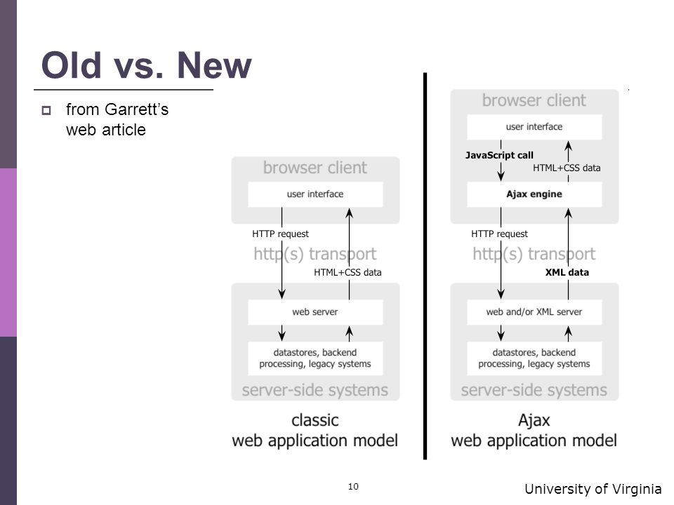 University of Virginia 10 Old vs. New  from Garrett's web article