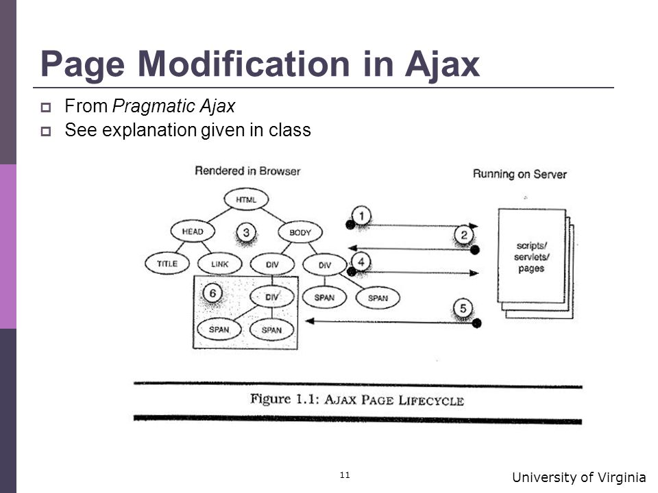University of Virginia 11 Page Modification in Ajax  From Pragmatic Ajax  See explanation given in class