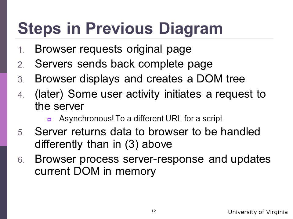 University of Virginia 12 Steps in Previous Diagram 1.