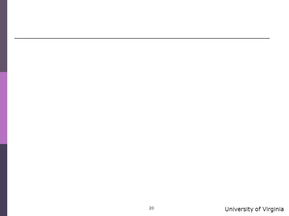 University of Virginia 20